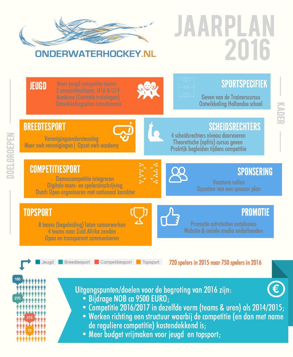 OWH jaarplan 2016